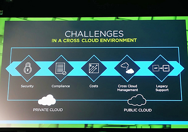 אתגרי מימוש Cross cloud. צילום: פלי הנמר