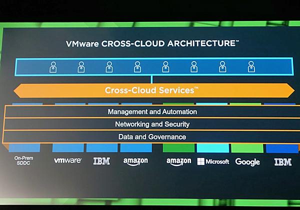 מימוש הפתרון של VMware ל- Cross cloud. צילום: פלי הנמר