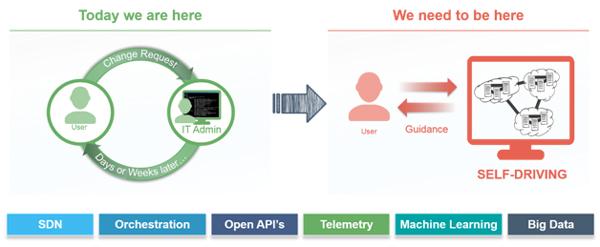 המעבר לרשתות מחשוב אוטונומיות