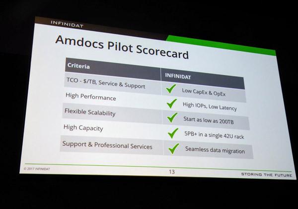 תוצאות הפיילוט של Infinidat באמדוקס, על פי קריטריונים שונים. צילום: פלי הנמר