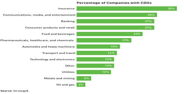 התפלגות המובילים הדיגיטליים לפי ענפים כלכליים