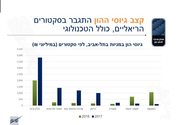 מקור: הבורסה לניירות ערך בתל אביב