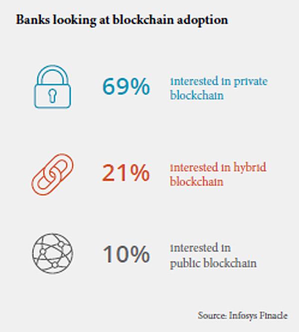 banks looking at Blockchain adoption