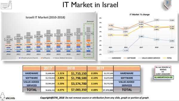שוק ה-IT הישראלי. עיצוב: STKI