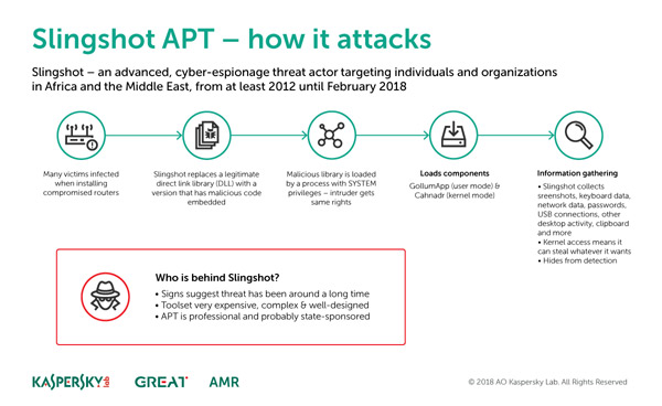 Slingshot - How it attacks. עיצוב: קספרסקי