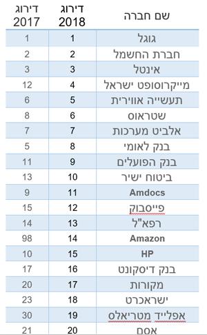 20 החברות שהכי כדאי לעבוד בהן בישראל. מקור: CofaceBDI