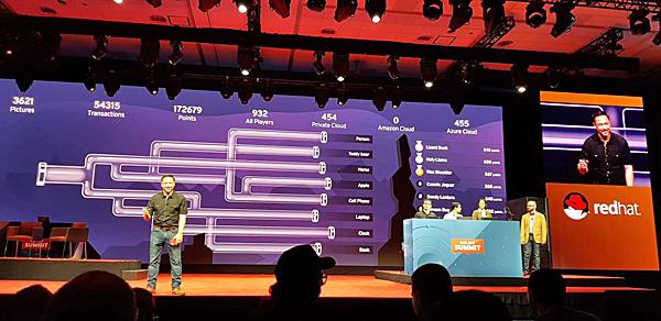 רד-האט ערכה במהלך האירוע ניסוי חי מול קהל המשתתפים. על הבמה, צוות מומחים מטעם החברה מעבירים יישומים בין שלושה עננים - פרטי, אמזון וגוגל -באפס זמן ותקלות. השורה התחתונה: זה עובד, ומשתמשי הפלטפורמה של רד-האט אינם נשבים בענן זה או אחר. צילום: פלי הנמר