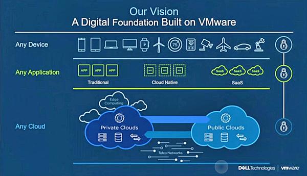 החזון של VMware
