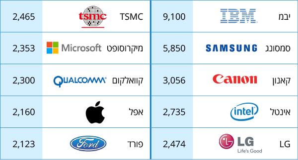 10 החברות הטכנולוגיות שרשמו את הפטנטים הרבים ביותר ב-2018