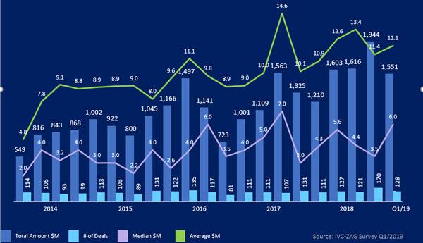 גיוסי הון של חברות היי-טק ישראליות - Q1/2014-Q1/2019. מקור: IVC