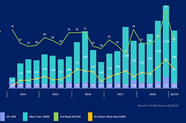 גיוסי הון של חברות היי-טק ישראליות לפי גודל הסבב Q1/2014-Q1/2019. מקור: IVC
