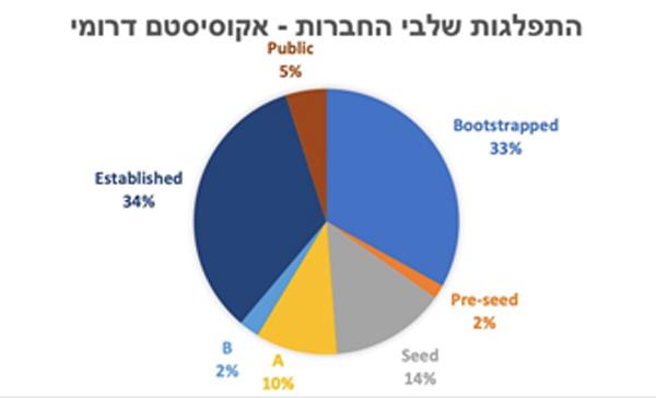 """נתוני CDI-Negev. צילום: יח""""צ"""