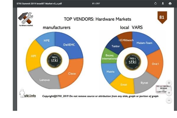 שוק החומרה על פי נתוני STKI. צילום: מתוך נתוני STKI
