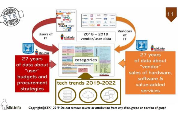 שוק Vתוכנה על פי נתוני STKI. צילום: מתוך נתוני STKI