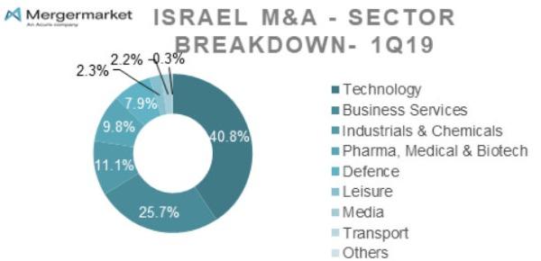 סקר מרג'רמרקט: תחום ה-TMT יהיה המבוקש ביותר בשוק ה-M&A הישראלי ב-2019