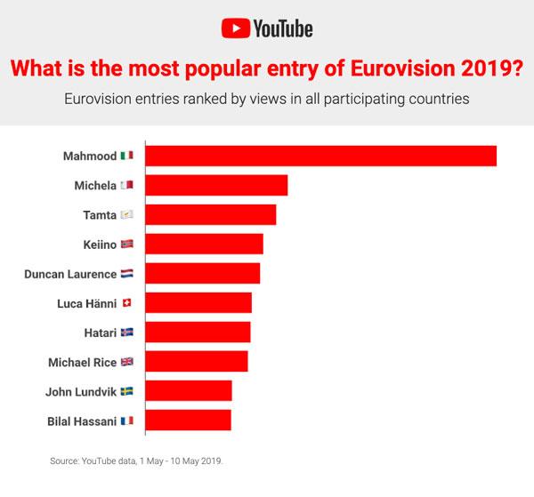 נתוני הצפיות ביוטיוב בשירי האירוויזיון הבולטים. מקור: גוגל