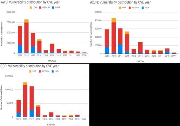 מספר הפגיעויות בשנות CVE שונות, ב-AWS, Azure ו-GCP. טבלאות: פאלו אלטו