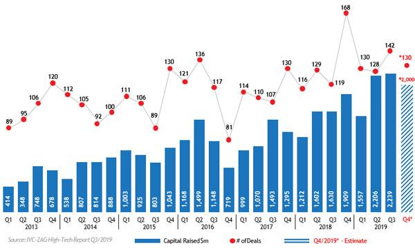 גיוסי ההון בהיי-טק הישראלי - מ-2013 ועד לסוף הרבעון השלישי השנה. מקור: IVC-ZAG