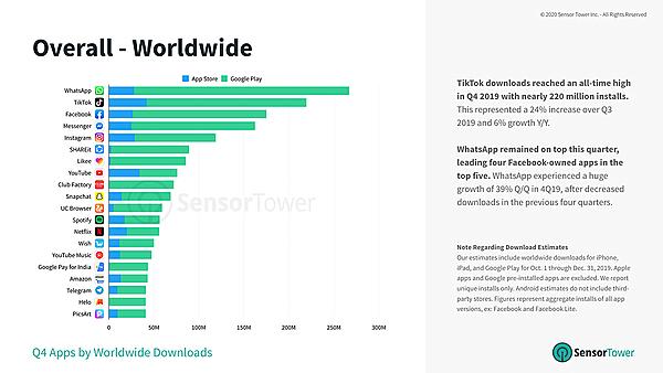 טבלת האפליקציות הפופולריות ביותר להורדה ב-2019. צילום: סנסור טאוור
