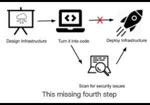 טמפלטים של IaC (Infrastטמפלטים של IaC - תבניות כתשתיות קוד. איור: פאלו אלטוructure as Code) - תבניות כתשתיות קוד. איור: פאלו אלטו
