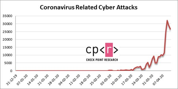 העלייה התלולה במספר המתקפות הקשורות לקורונה מאז תחילת המשבר. מקור: צ'ק פוינט