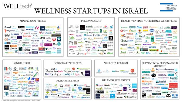 מפת הסטארט-אפים בתחום ה-wellness בישראל. צילום:welltech1