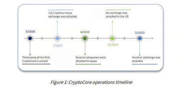 ציר הזמן של CryptoCore. איור: קלירסקיי