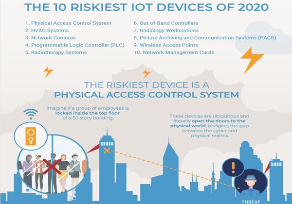 10 התקני ה-IoT המסוכנים ביותר לשנת 2020. צילום: פורסקאוט