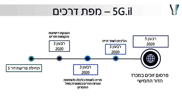 מפת הדרכים של משרד התקשורת לפריסת דור 5 בישראל. מקור: משרד התקשורת