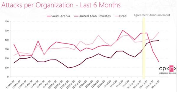 יותר מתקפות על ישראל - הרבה יותר על סעודיה ואיחוד האמירויות. מקור: צ'ק פוינט