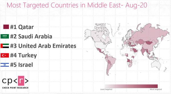חמש המדינות המותקפות ביותר בסייבר במזרח התיכון בחודש אוגוסט. מקור: צ'ק פוינט