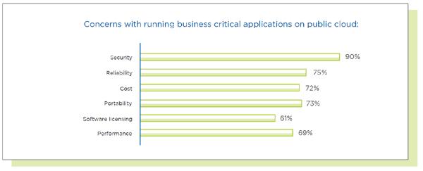 דאגות שנוגעות להרצת יישומים עסקיים קריטיים בענן הציבורי. מקור: נוטניקס