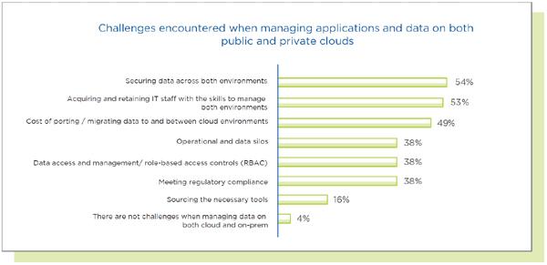 אתגרים בניהול אפליקציות ונתונים בעננים ציבורי ופרטי ביחד. מקור: נוטניקס
