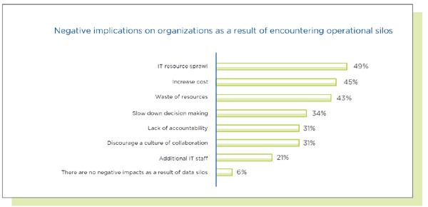 השפעות שליליות על ארגונים כתוצאה מקיומן של סביבות מבודדות. מקור: נוטניקס