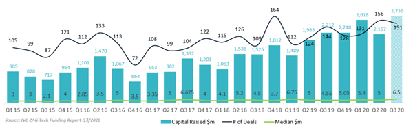 גיוסי הון של חברות היי-טק ישראליות בין הרבעון הראשון של 2015 לרבעון השלישי של 2020. מקור: IVC-ZAG