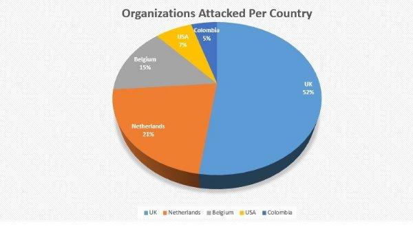 חלוקת המתקפות לפי מדינות. ויז'ואל: צ'ק פוינט