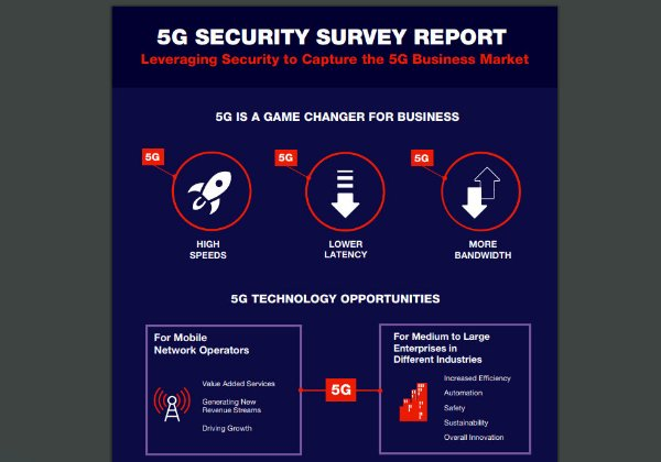 מחקר רווחיות 5G. אינפוגרפיקה: פורטינט