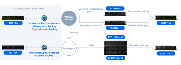 גרף 2: כך שיסיידו מינפה את פתרון הגיבוי של סינולוג'י למחשבים אישיים ולשרתי VMware