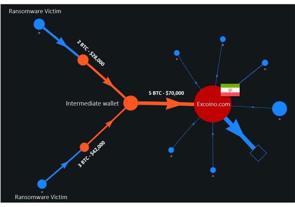 נתיב הכסף של ההאקרים האיראנים. מקור: צ'ק פוינט