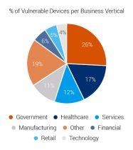 אחוז ההתקנים הפגיעים לפי ורטיקלים של תעשיות. איור: פורסקאוט
