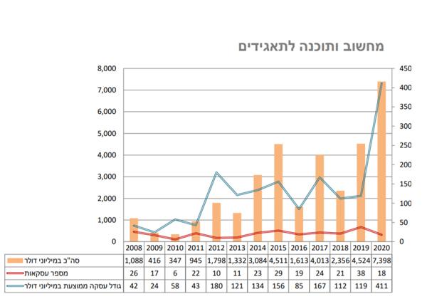 מקור: PwC ישראל
