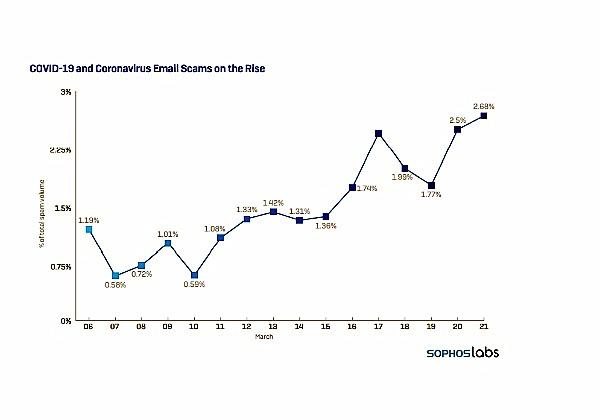עלייה במתקפות המייל בתקופת הקורונה. גרף: סופוס