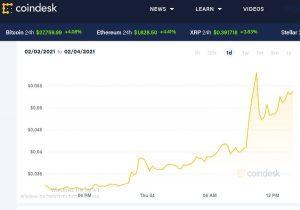 מצב הדוגקוין באתר CoinDesk. צילום מסך