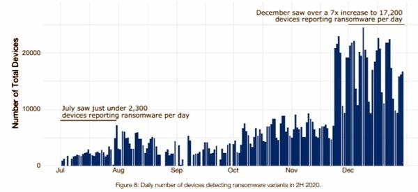 מספר יומי של מכשירים שאיתרו גרסאות כופרה במהלך המחצית השנייה של 2020. אינפוגרפיקה: פורטינט
