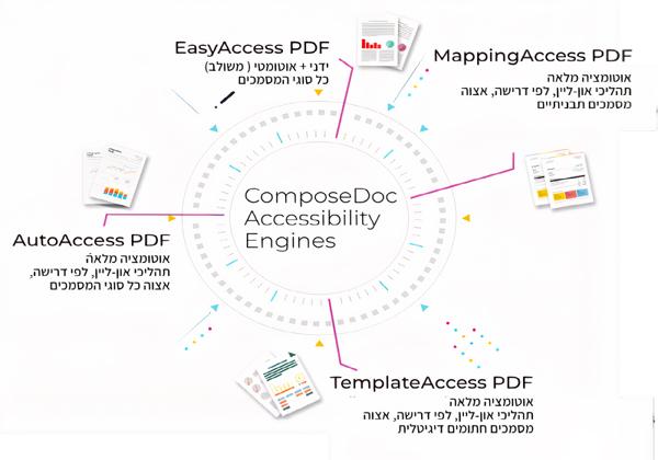חבילת פתרונות הוליסטית להנגשת מסמכים. יוצר התרשים: צחי דביר, ComposeDoc