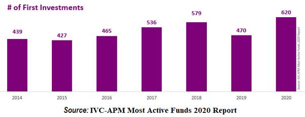 """מקור: דו""""ח הקרנות הפעילות ביותר של IVC-APM"""