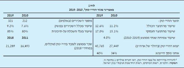 """נתונים מתוך דו""""ח 2020 של בנק ישראל"""