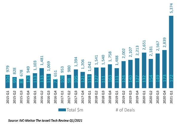 סך ההשקעות בהיי-טק הישראלי מהרבעון הראשון של 2015 ועד לרבעון הראשון של 2021. מקור: IVC-מיתר