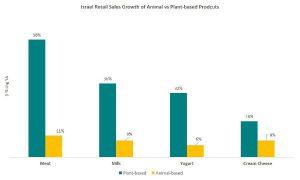הצמיחה בשוק הקמעונאות הישראלי של מוצרי חלבון מהצומח, ביחס למוצרים מן החי 2020 (באחוזים). אינפוגרפיקה: GFI