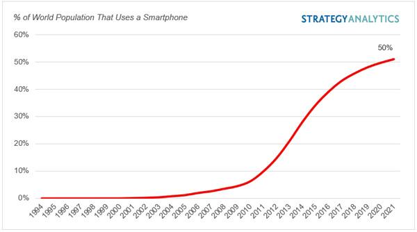 בסיס המשתמשים הגלובלי בסמארטפון: אחוז מאוכלוסיית העולם. מקור: סטראטג'י אנליטיקס
